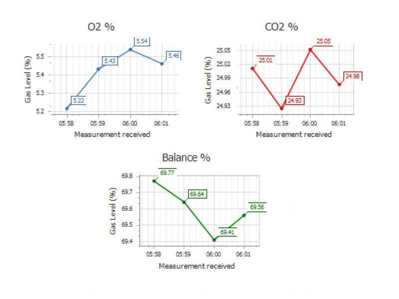 Plantstats QCPro – Paperless QA